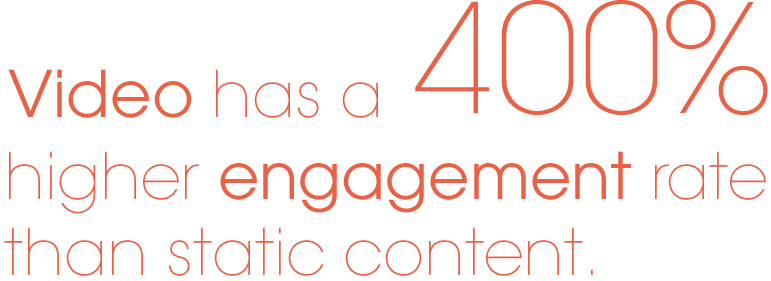 Video has a higher engagement rate than static content.