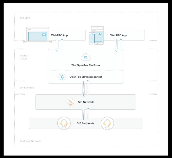 OpenTok SIP Interconnect from TokBox | Enable WebRTC