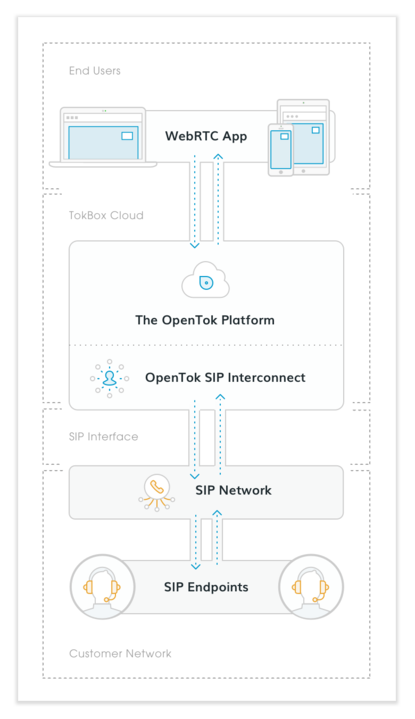 OpenTok SIP Interconnect integrates seamlessly into existing contact center infrastructure and enables click to call capabilities.